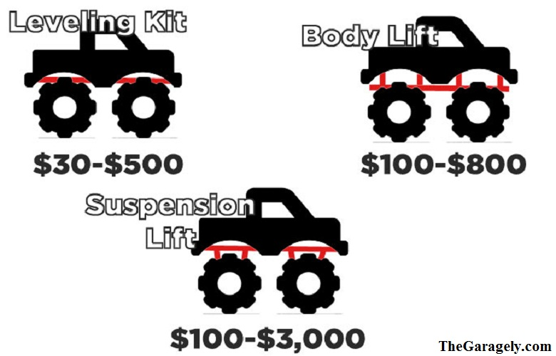 Installation Cost of Leveling Kit